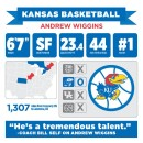 andrew-wiggins-kansas-infrographic