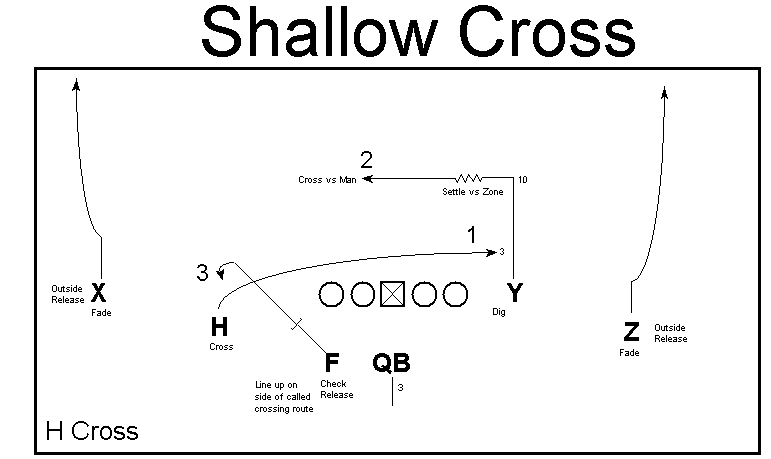 Shallow cross graphic via Ted Seay, open source.