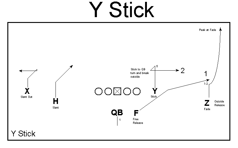 Y stick graphic via Ted Seay, open source.